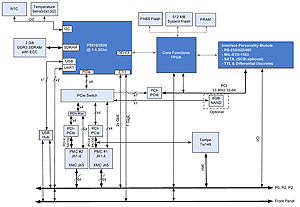 Download the VME-194 Datasheet to view full size Block Diagram
